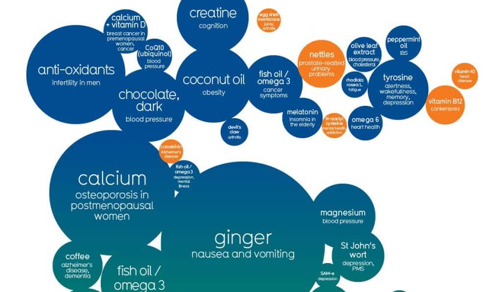 Nahrungsergänzungsmittel sind mitunter sehr umstritten. Eine interaktive Grafik zeigt, wie gut die wissenschaftlichen Belege für ihre Wirkung sind.